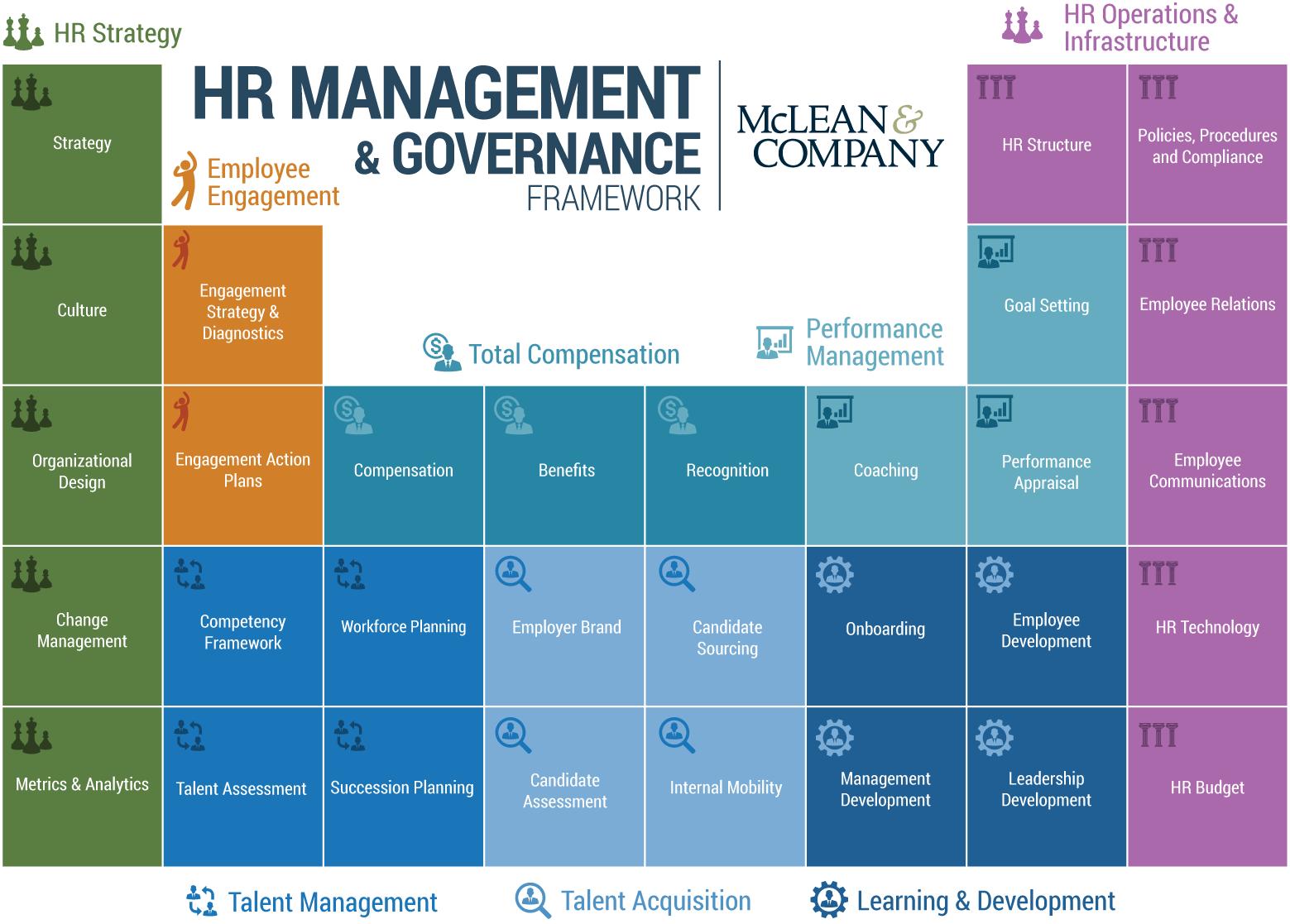 HR Management Framework